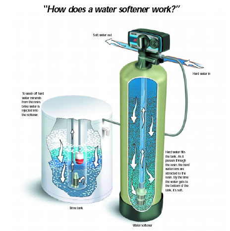 How A Water Softener Works Ion Exchange